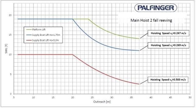 19 ton SWL Palfinger crane_load chart_Main hoist 2 fall reeving hyundai veracruz starter wiring diagram hyundai wiring diagram hyundai veracruz trailer wiring diagram at crackthecode.co